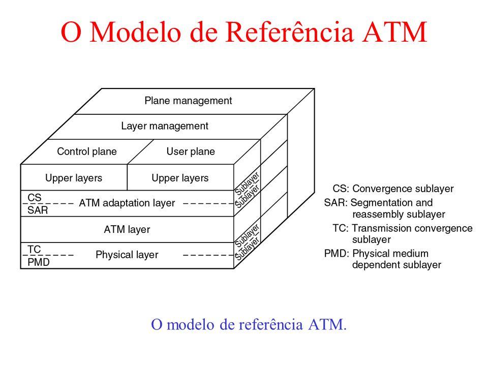 O Modelo de Referência ATM O modelo de referência ATM.