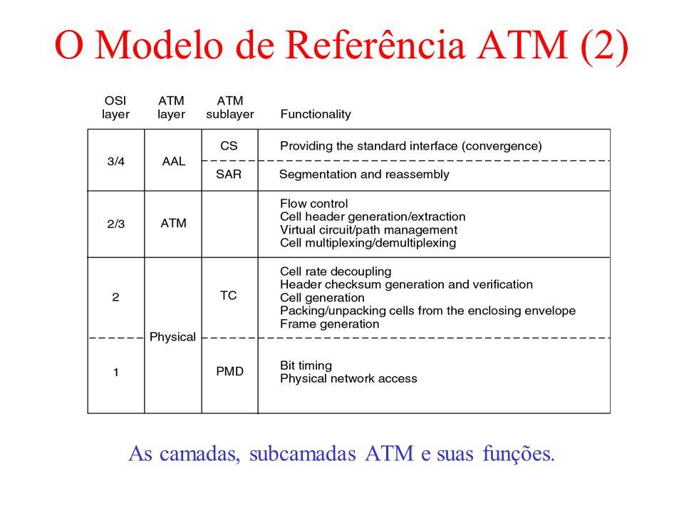 O Modelo de Referência ATM (2) As camadas, subcamadas ATM e suas funções.