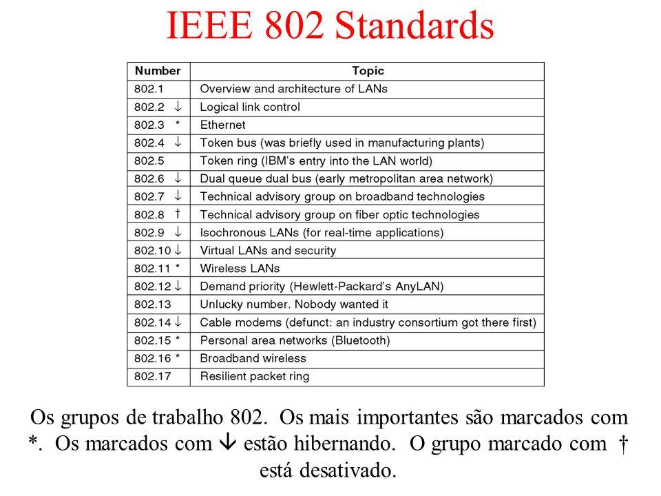 IEEE 802 Standards Os grupos de trabalho 802. Os mais importantes são marcados com *. Os marcados com estão hibernando. O grupo marcado com está desat