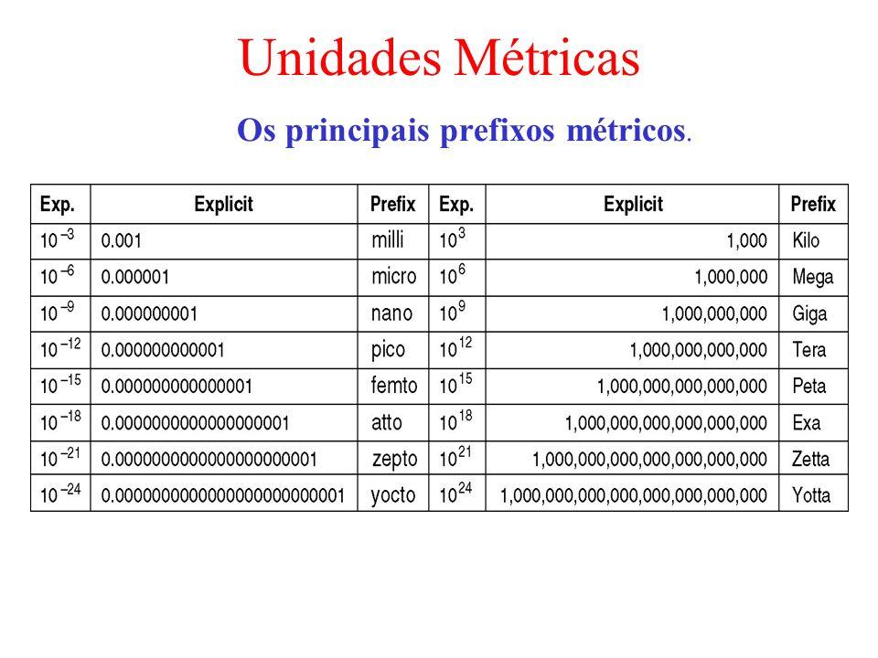 Unidades Métricas Os principais prefixos métricos.