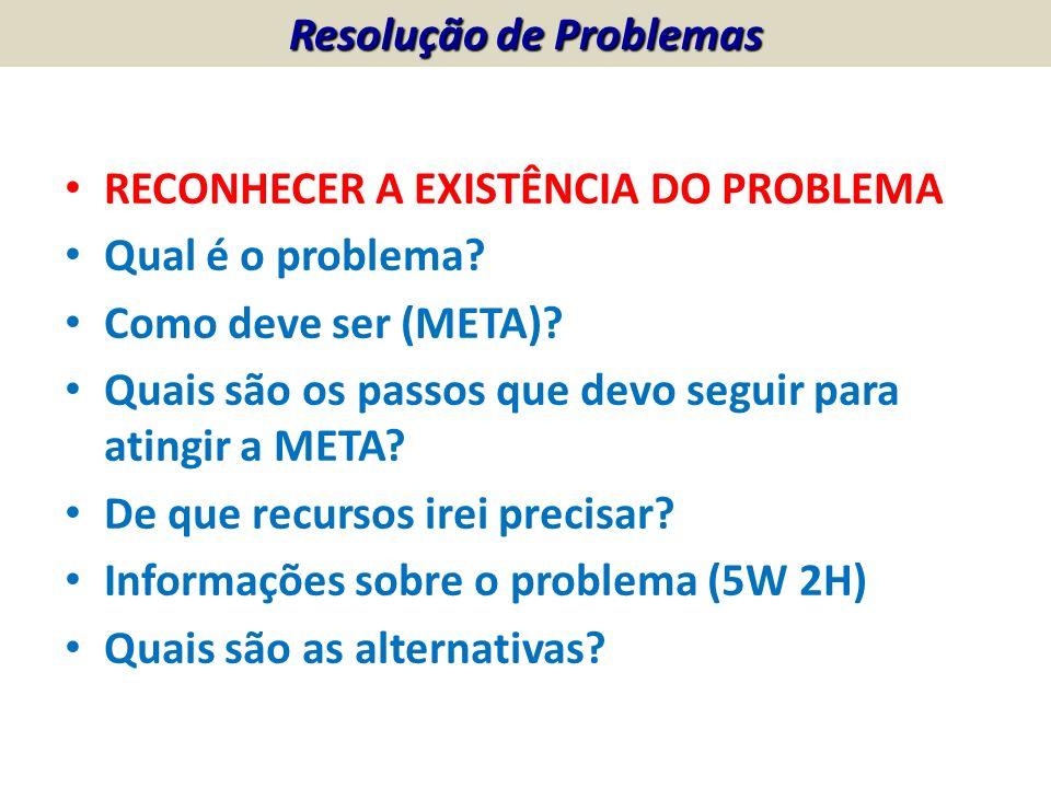 RECONHECER A EXISTÊNCIA DO PROBLEMA Qual é o problema? Como deve ser (META)? Quais são os passos que devo seguir para atingir a META? De que recursos