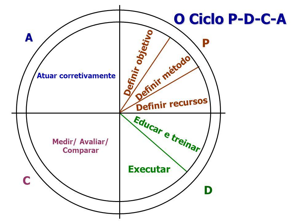 O Ciclo P-D-C-A Atuar corretivamente Definir objetivo Definir método Definir recursos Educar e treinar Executar Medir/ Avaliar/ Comparar P C A D
