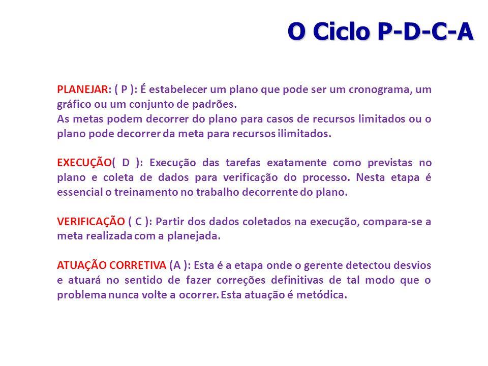 PLANEJAR: ( P ): É estabelecer um plano que pode ser um cronograma, um gráfico ou um conjunto de padrões. As metas podem decorrer do plano para casos