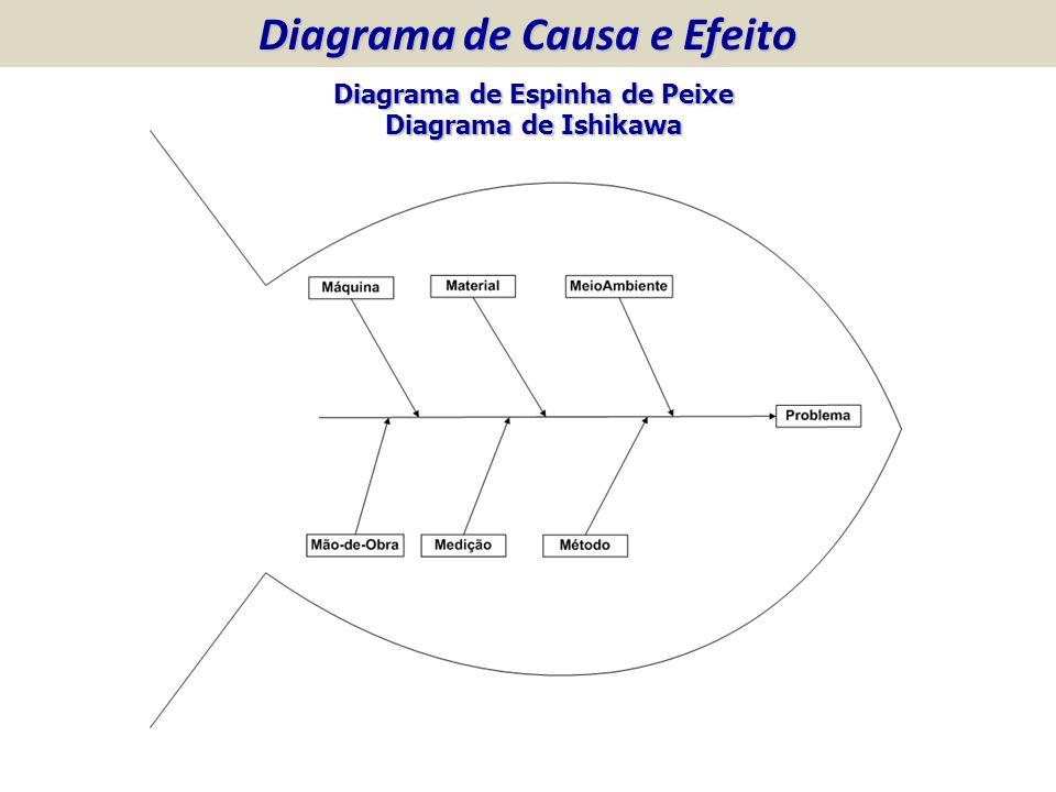 Diagrama de Causa e Efeito Diagrama de Espinha de Peixe Diagrama de Ishikawa