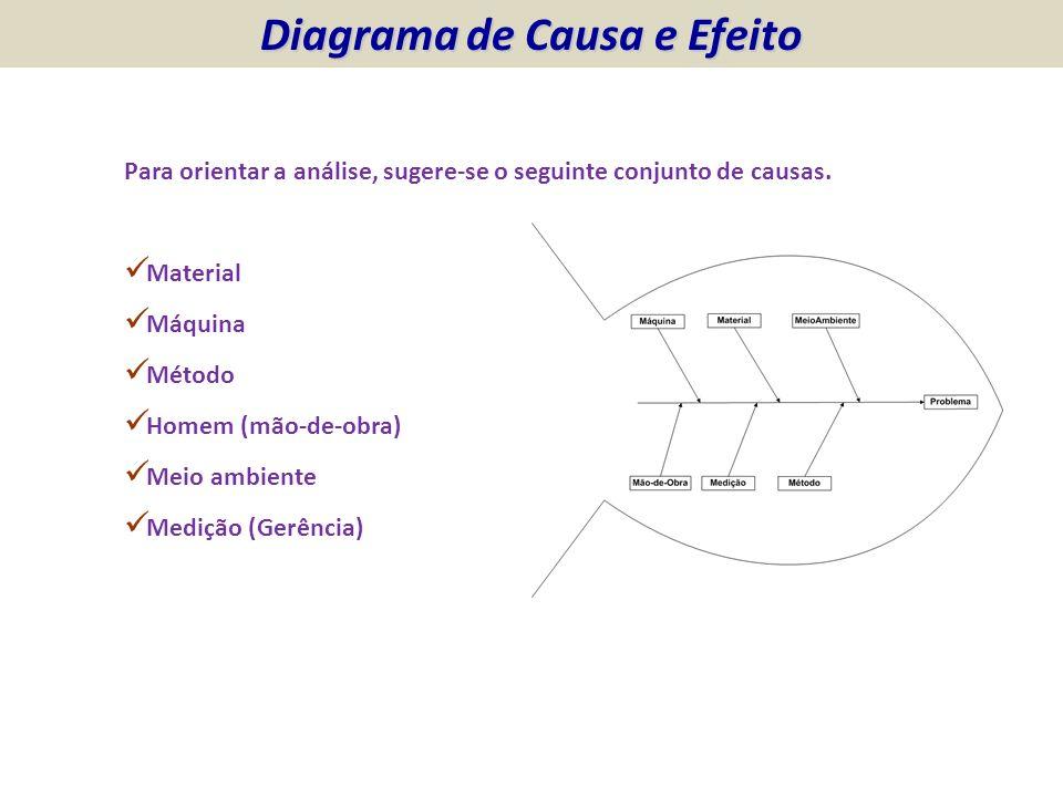 Para orientar a análise, sugere-se o seguinte conjunto de causas. Material Máquina Método Homem (mão-de-obra) Meio ambiente Medição (Gerência) Diagram