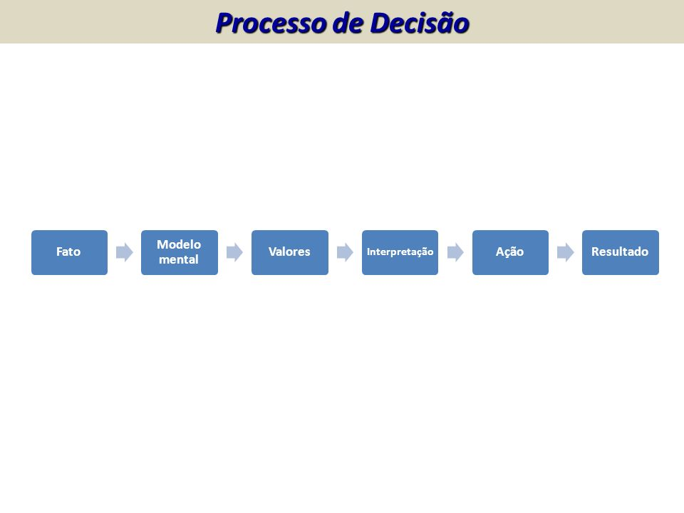 Processo de Decisão Fato Modelo mental Valores Interpretação AçãoResultado