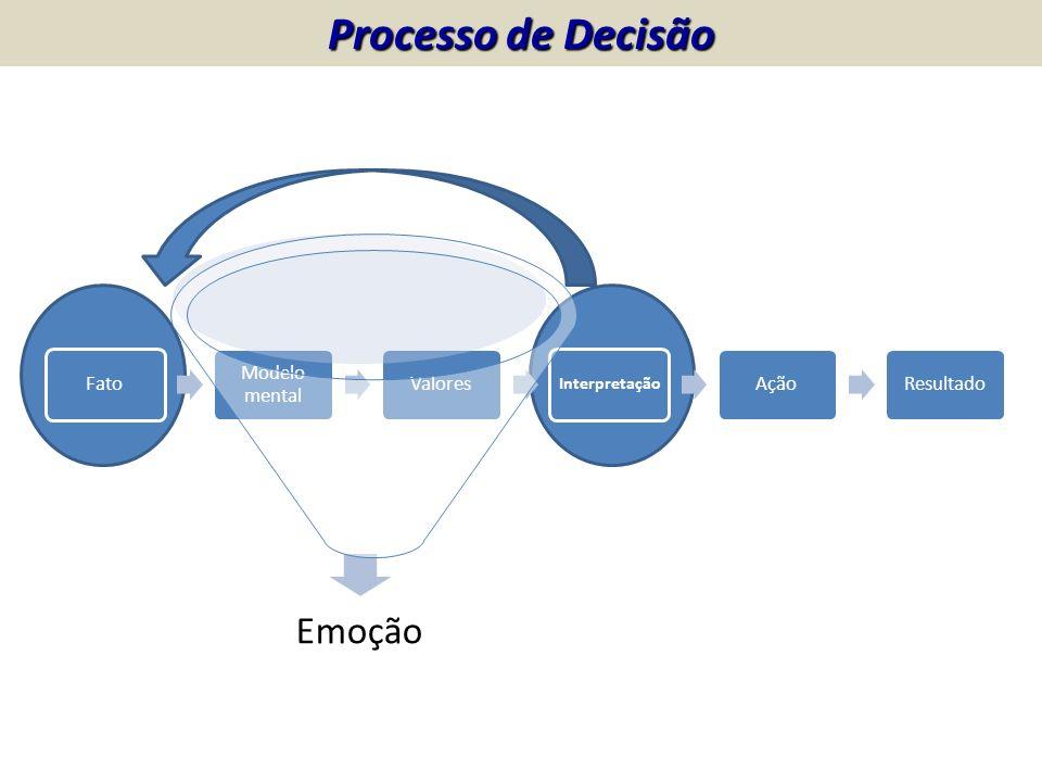 Fato Modelo mental Valores Interpretação AçãoResultado Emoção Processo de Decisão