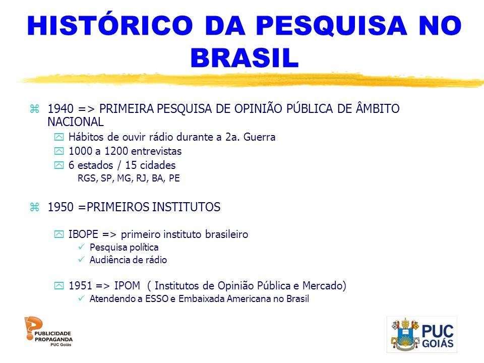 HISTÓRICO DA PESQUISA NO BRASIL z1940 => PRIMEIRA PESQUISA DE OPINIÃO PÚBLICA DE ÂMBITO NACIONAL yHábitos de ouvir rádio durante a 2a. Guerra y1000 a