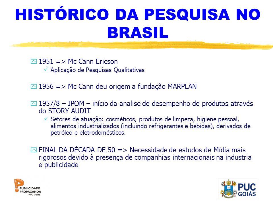 HISTÓRICO DA PESQUISA NO BRASIL y1951 => Mc Cann Ericson Aplicação de Pesquisas Qualitativas y1956 => Mc Cann deu origem a fundação MARPLAN y1957/8 –