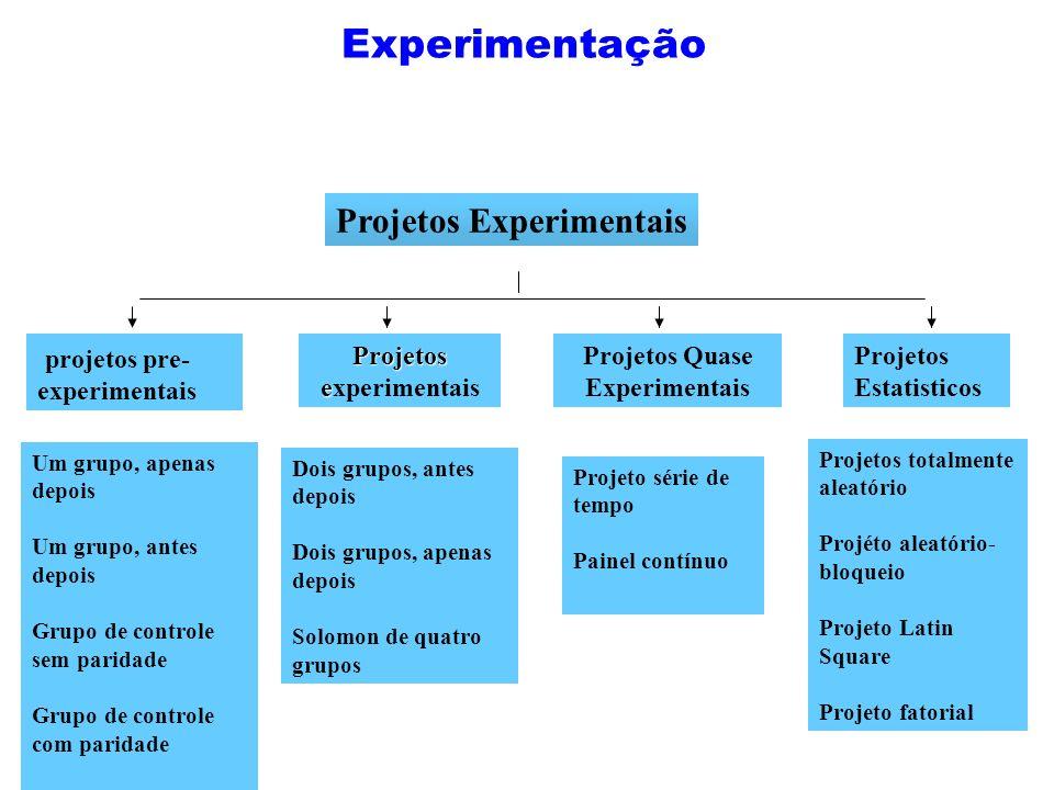 Experimentação Projetos Experimentais projetos pre- experimentais Projetos e Projetos experimentais Projetos Quase Experimentais Projetos Estatisticos
