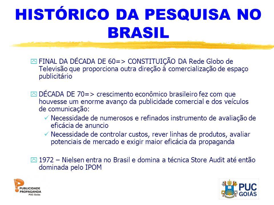HISTÓRICO DA PESQUISA NO BRASIL yFINAL DA DÉCADA DE 60=> CONSTITUIÇÃO DA Rede Globo de Televisão que proporciona outra direção à comercialização de es