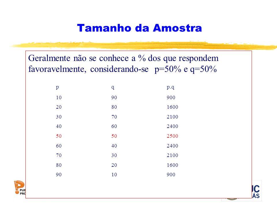 Tamanho da Amostra Geralmente não se conhece a % dos que respondem favoravelmente, considerando-se p=50% e q=50% pqp.q 1090900 20801600 30702100 40602