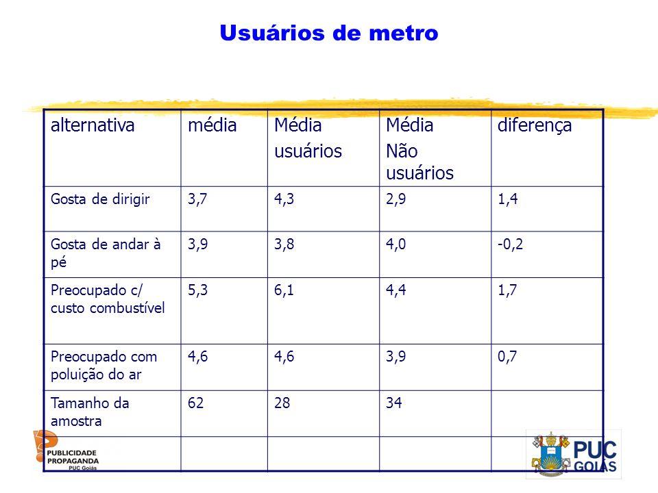 Usuários de metro alternativamédiaMédia usuários Média Não usuários diferença Gosta de dirigir3,74,32,91,4 Gosta de andar à pé 3,93,84,0-0,2 Preocupad