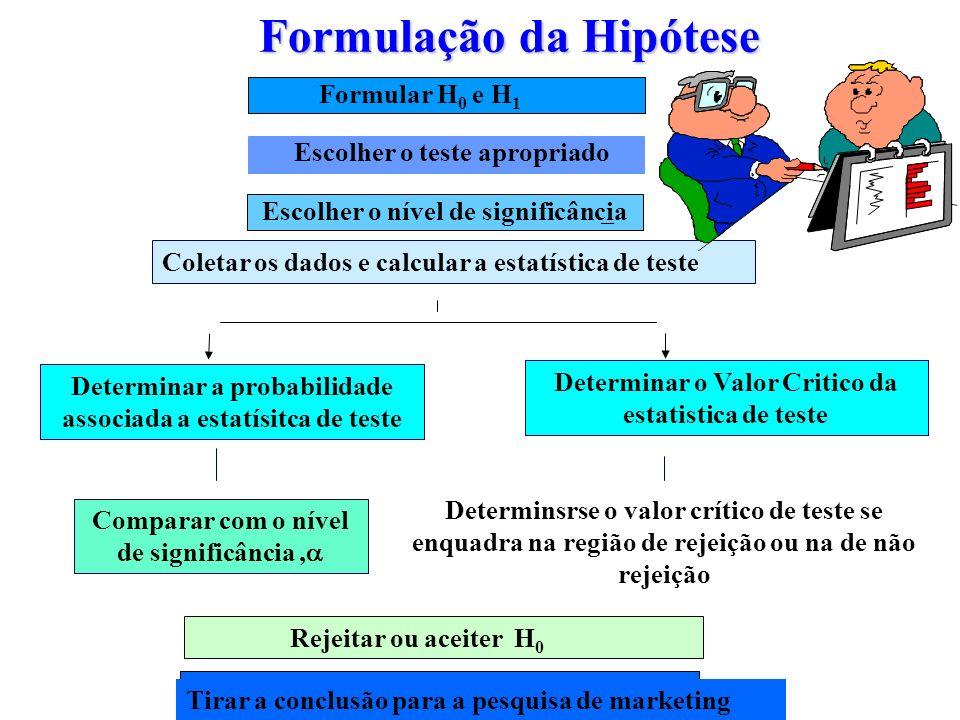 Formular H 0 e H 1 Formulação da Hipótese Escolher o teste apropriado Coletar os dados e calcular a estatística de teste Determinar a probabilidade as