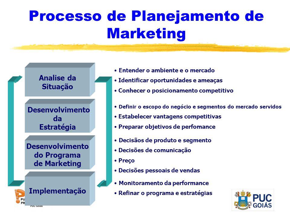Processo de Planejamento de Marketing Analise da Situação Desenvolvimento da Estratégia Desenvolvimento do Programa de Marketing Implementação Entende