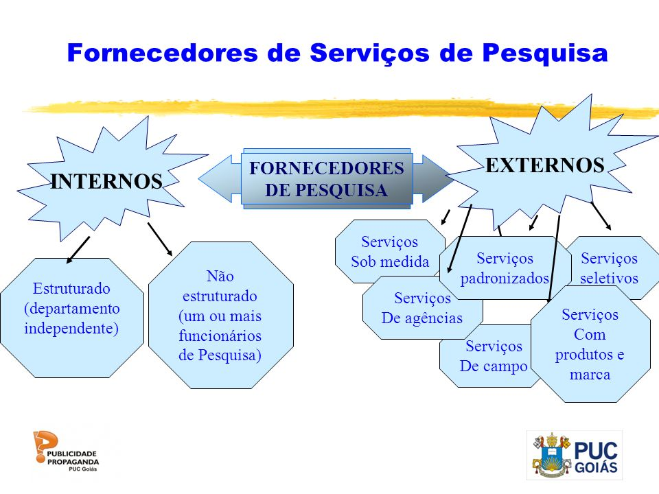 Fornecedores de Serviços de Pesquisa FORNECEDORES DE PESQUISA EXTERNOS INTERNOS Estruturado (departamento independente) Não estruturado (um ou mais fu