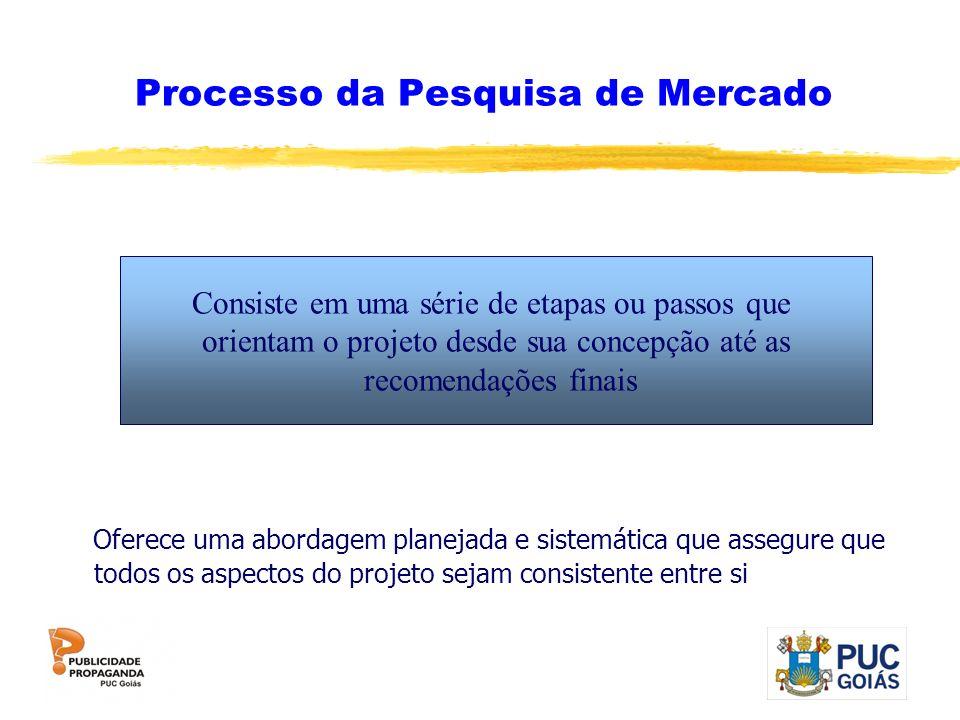 Processo da Pesquisa de Mercado Oferece uma abordagem planejada e sistemática que assegure que todos os aspectos do projeto sejam consistente entre si