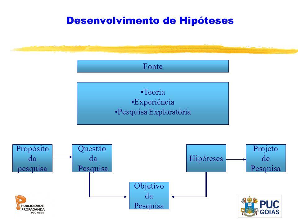 Desenvolvimento de Hipóteses Fonte Teoria Experiência Pesquisa Exploratória Propósito da pesquisa Questão da Pesquisa Objetivo da Pesquisa Hipóteses P