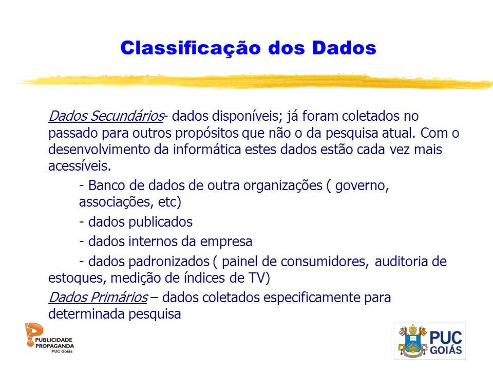 Classificação dos Dados Dados Secundários- dados disponíveis; já foram coletados no passado para outros propósitos que não o da pesquisa atual. Com o