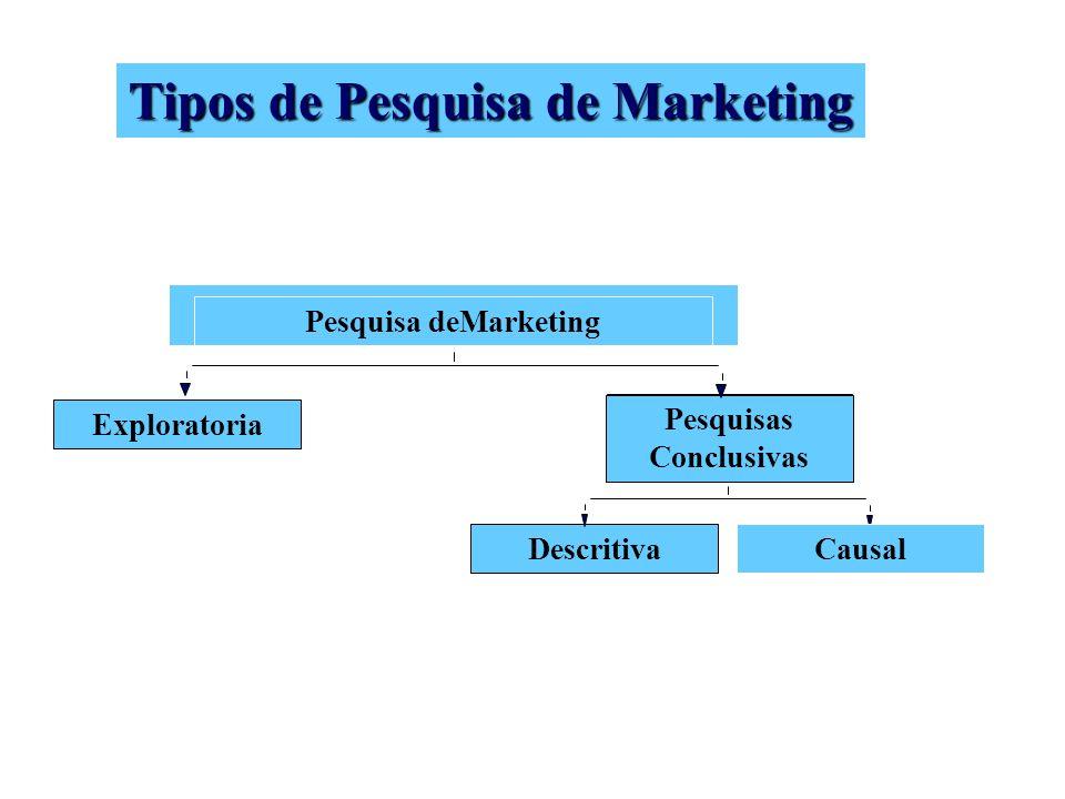 Pesquisa deMarketing Pesquisas Conclusivas Descritiva Exploratoria Tipos de Pesquisa de Marketing Causal