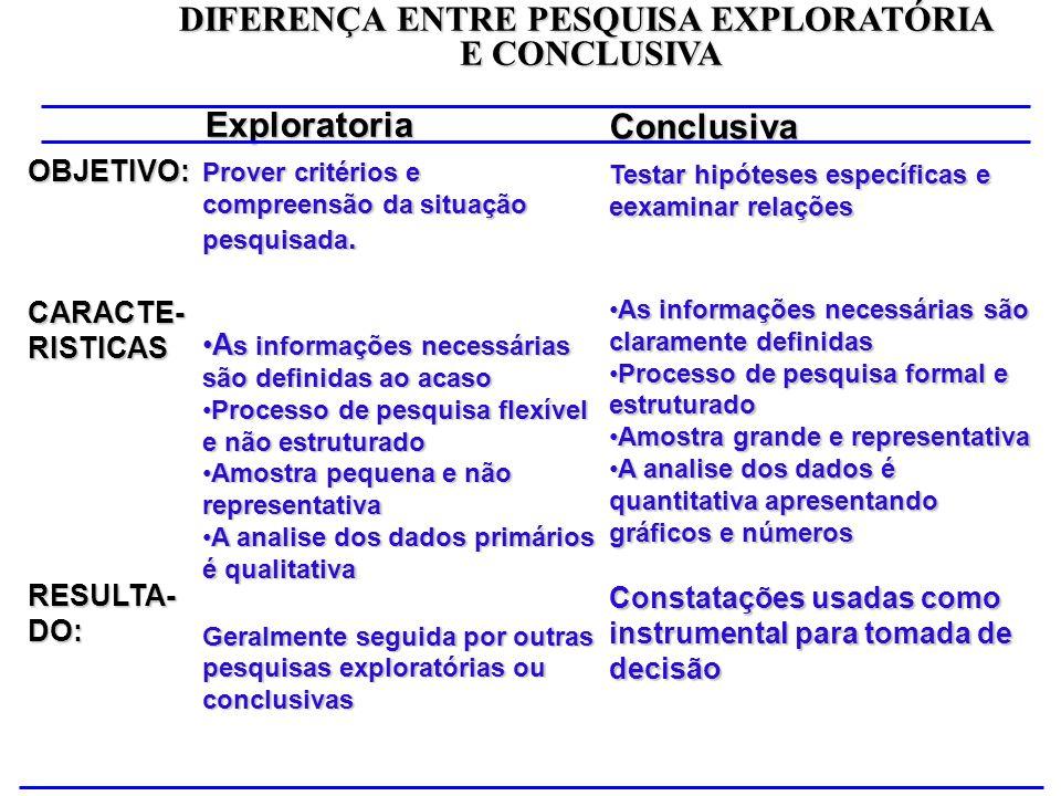 OBJETIVO: CARACTE- RISTICAS RESULTA-DO: Prover critérios e compreensão da situação pesquisada. A s informações necessárias são definidas ao acasoA s i