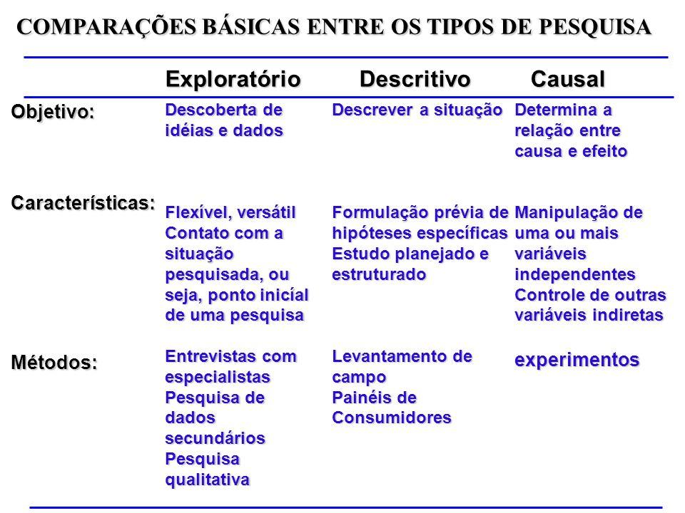 Objetivo:Características:Métodos: Descoberta de idéias e dados Flexível, versátil Contato com a situação pesquisada, ou seja, ponto inicíal de uma pes