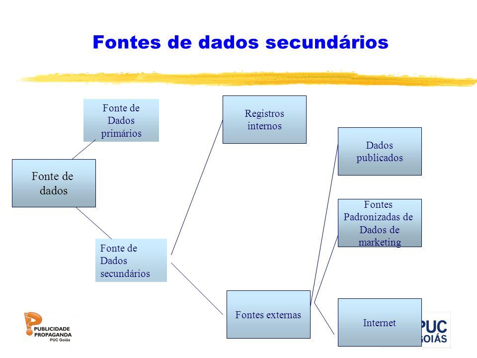 Fontes de dados secundários Fonte de dados Fontes Padronizadas de Dados de marketing Internet Dados publicados Fontes externas Registros internos Font