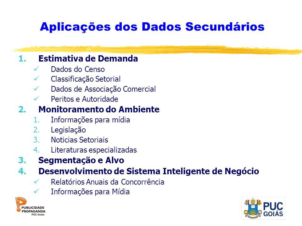 Aplicações dos Dados Secundários 1.Estimativa de Demanda Dados do Censo Classificação Setorial Dados de Associação Comercial Peritos e Autoridade 2.Mo