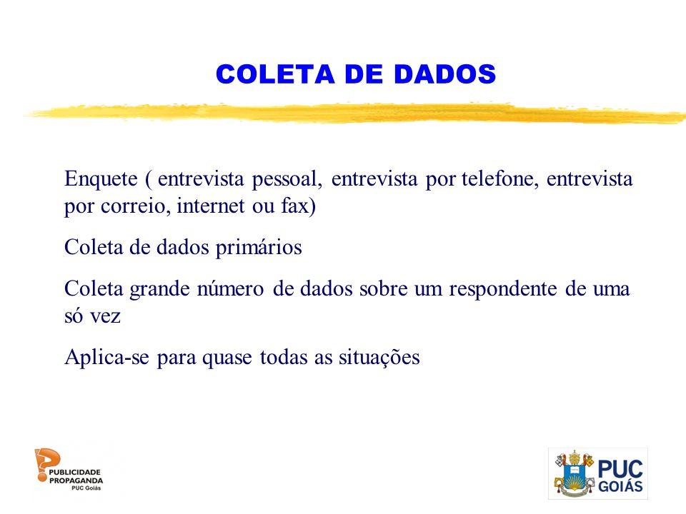 COLETA DE DADOS Enquete ( entrevista pessoal, entrevista por telefone, entrevista por correio, internet ou fax) Coleta de dados primários Coleta grand
