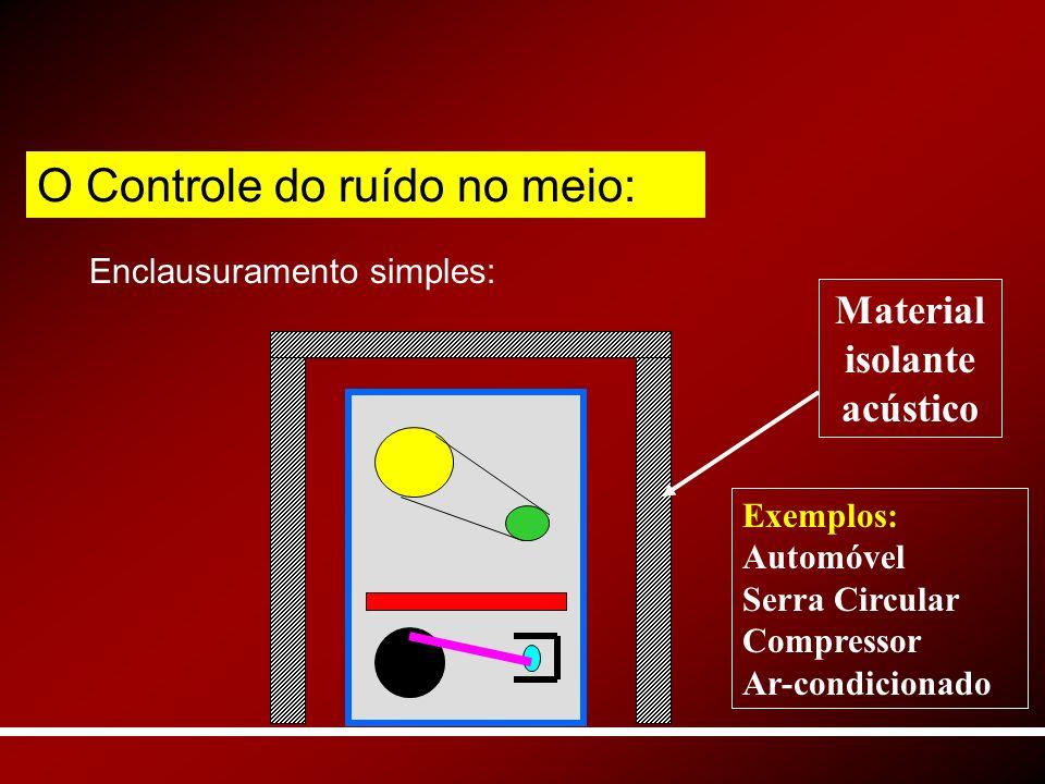 Enclausuramento simples: Material isolante acústico O Controle do ruído no meio: Exemplos: Automóvel Serra Circular Compressor Ar-condicionado