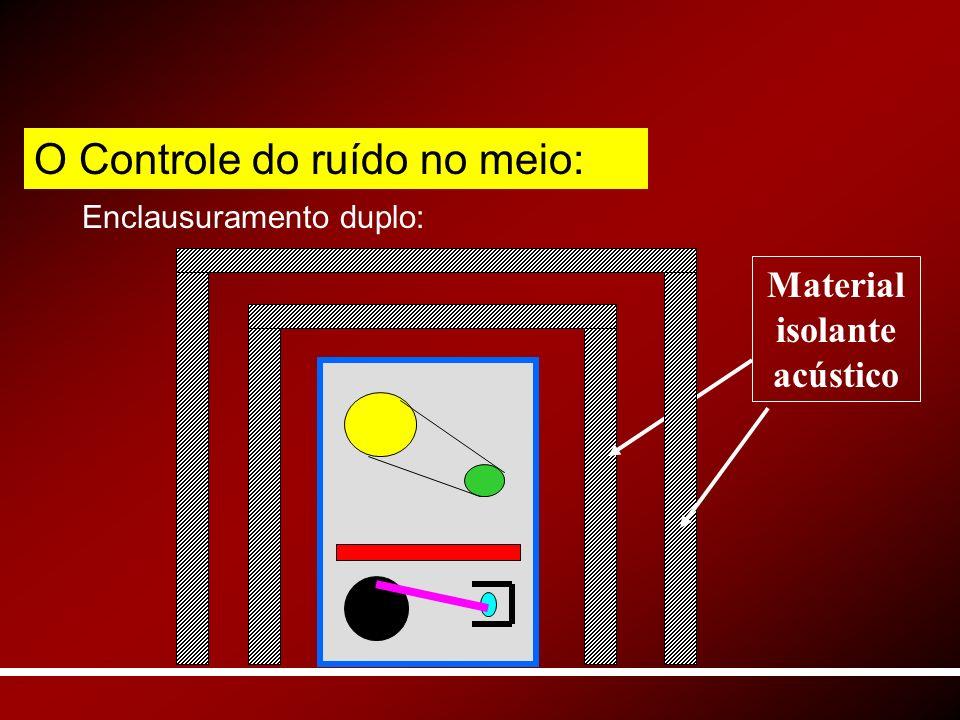 Enclausuramento duplo: Material isolante acústico O Controle do ruído no meio: