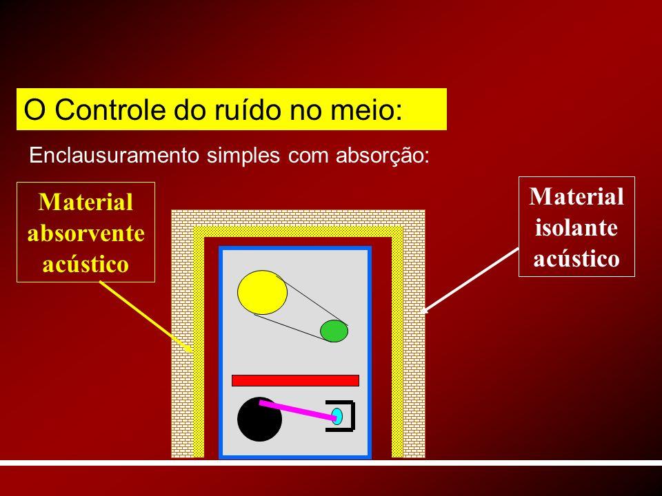 Enclausuramento simples com absorção: Material isolante acústico Material absorvente acústico O Controle do ruído no meio: