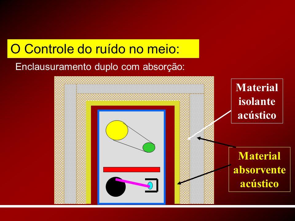 Enclausuramento duplo com absorção: Material isolante acústico Material absorvente acústico O Controle do ruído no meio: