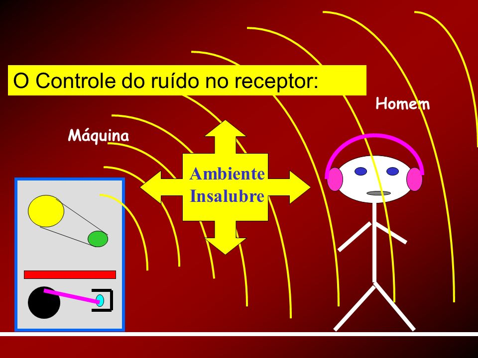 Máquina Homem Ambiente Insalubre O Controle do ruído no receptor: