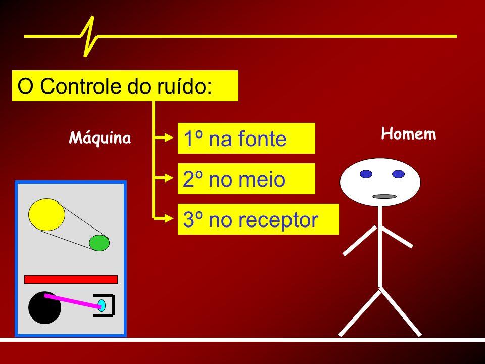 Máquina O Controle do ruído: Homem 1º na fonte 2º no meio 3º no receptor