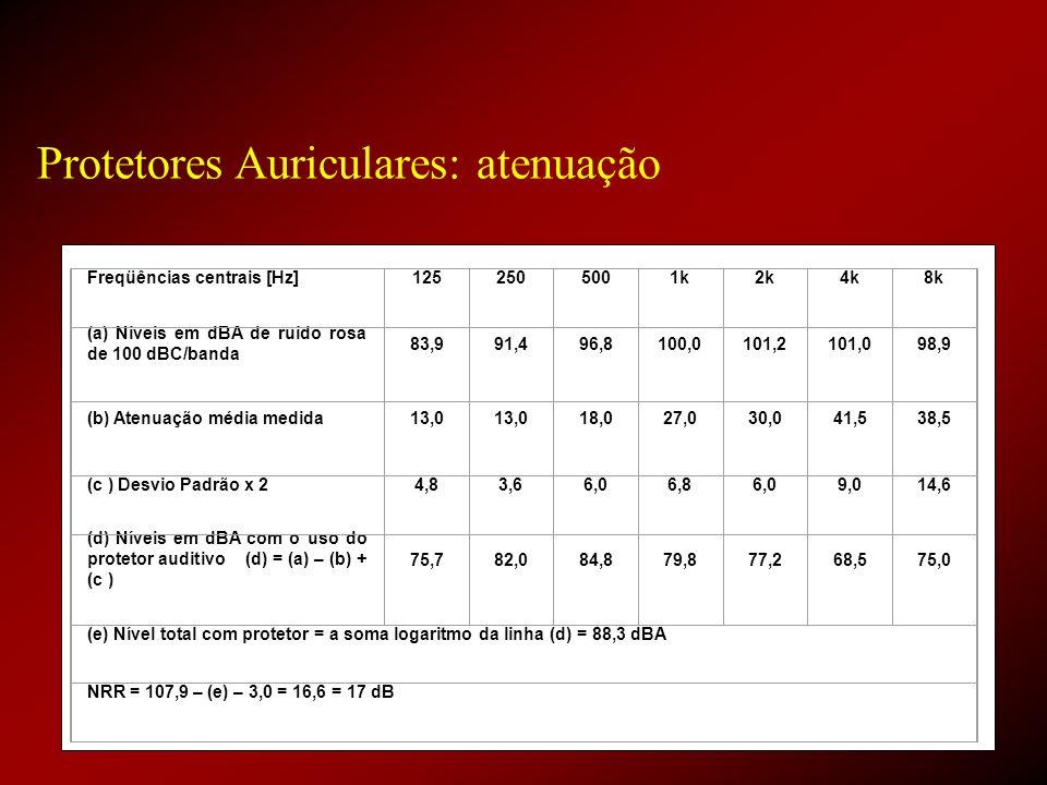 Protetores Auriculares: atenuação Freqüências centrais [Hz]1252505001k2k4k8k (a) Níveis em dBA de ruído rosa de 100 dBC/banda 83,991,496,8100,0101,210