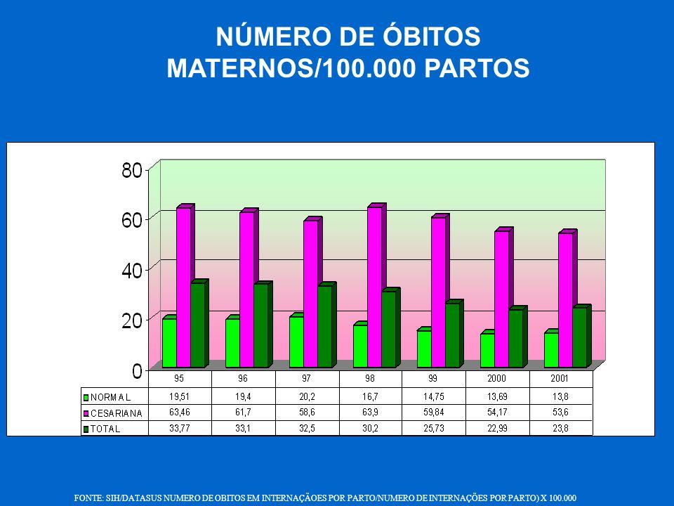 NÚMERO DE ÓBITOS MATERNOS/100.000 PARTOS FONTE: SIH/DATASUS NUMERO DE OBITOS EM INTERNAÇÃOES POR PARTO/NUMERO DE INTERNAÇÕES POR PARTO) X 100.000