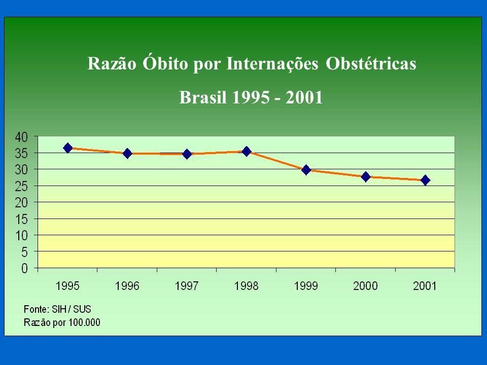 Razão Óbito por Internações Obstétricas Brasil 1995 - 2001
