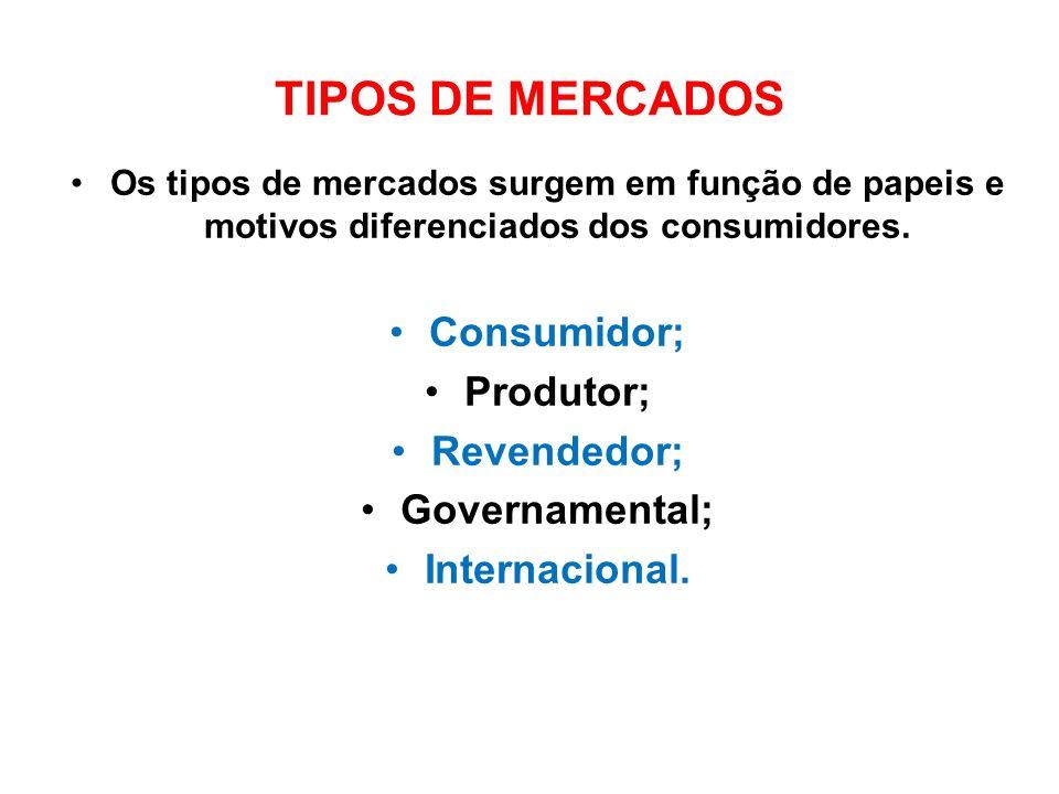 TIPOS DE MERCADOS Os tipos de mercados surgem em função de papeis e motivos diferenciados dos consumidores. Consumidor; Produtor; Revendedor; Governam
