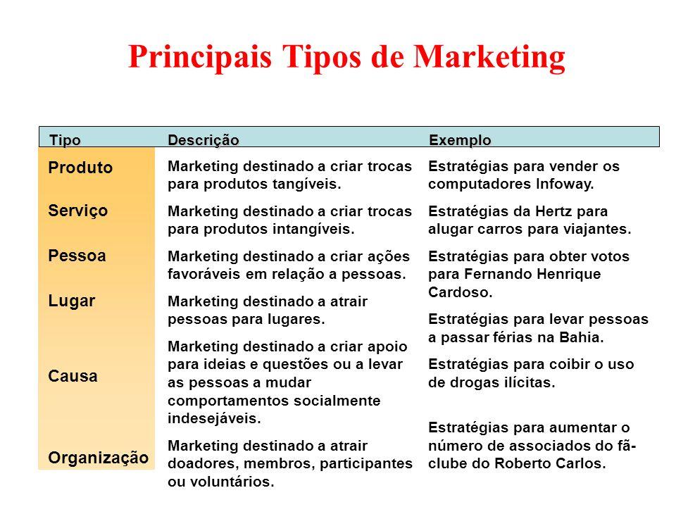 Principais Tipos de Marketing TipoDescriçãoExemplo Produto Marketing destinado a criar trocas para produtos tangíveis. Marketing destinado a criar tro