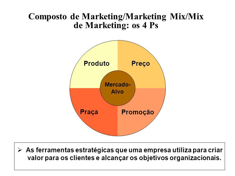 Composto de Marketing/Marketing Mix/Mix de Marketing: os 4 Ps Mercado- Alvo As ferramentas estratégicas que uma empresa utiliza para criar valor para