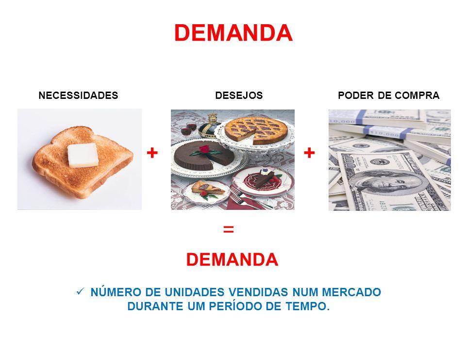 DEMANDA NECESSIDADESDESEJOSPODER DE COMPRA ++ = DEMANDA NÚMERO DE UNIDADES VENDIDAS NUM MERCADO DURANTE UM PERÍODO DE TEMPO.