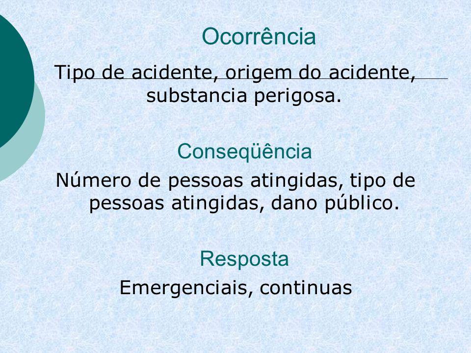 Ocorrência Tipo de acidente, origem do acidente, substancia perigosa. Conseqüência Número de pessoas atingidas, tipo de pessoas atingidas, dano públic