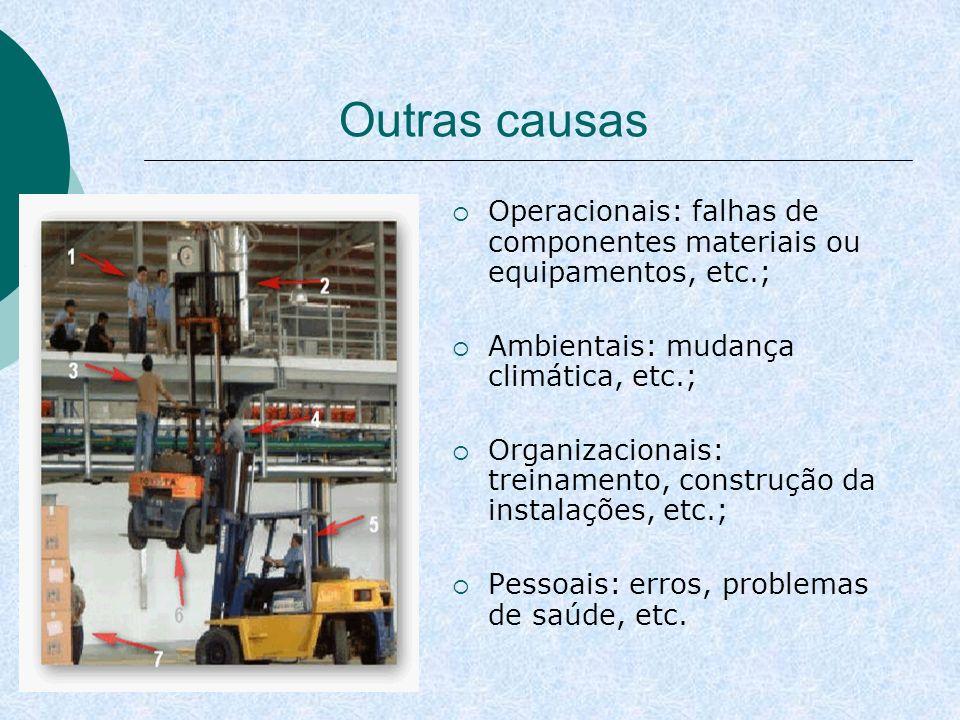Outras causas Operacionais: falhas de componentes materiais ou equipamentos, etc.; Ambientais: mudança climática, etc.; Organizacionais: treinamento,