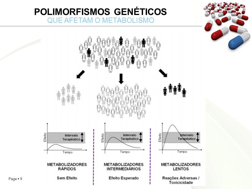Page 10 POLIMORFISMOS GENÉTICOS QUE AFETAM O METABOLISMO Genes que codificam enzimas que participam do metabolismo podem afetar as reações de Fase I Fase I: Oxidação Redução Hidrólise Exemplos: Enzimas p450 (metabolismo oxidativo) – Há mais de 30 famílias CYP
