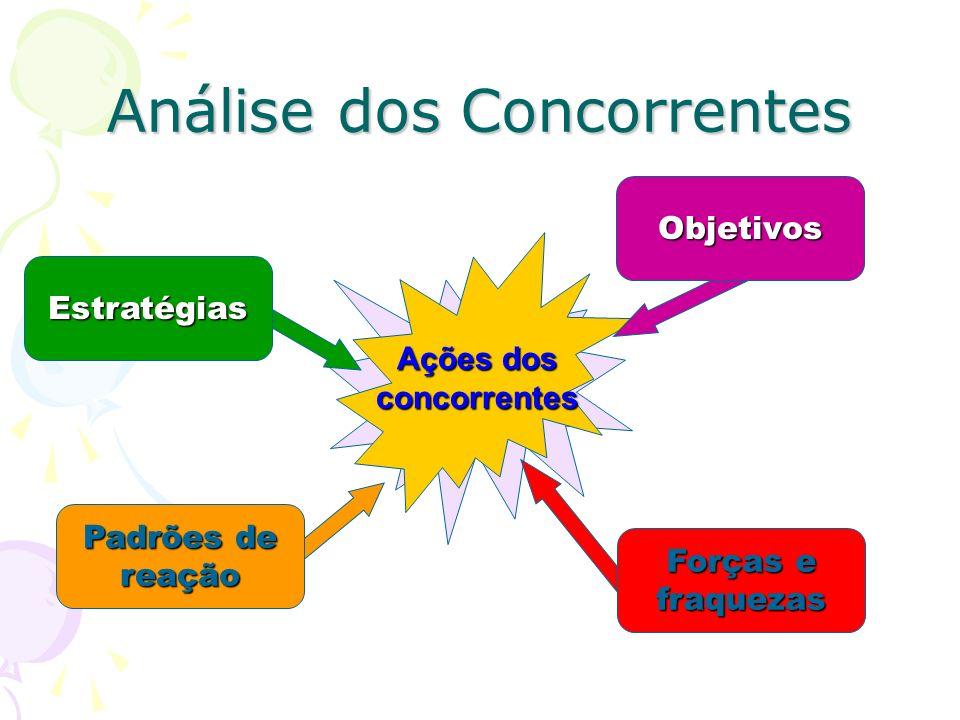 Análise dos Concorrentes Uma vez identificados seus principais concorrentes, a empresa deve determinar as características, mais especificamente as est
