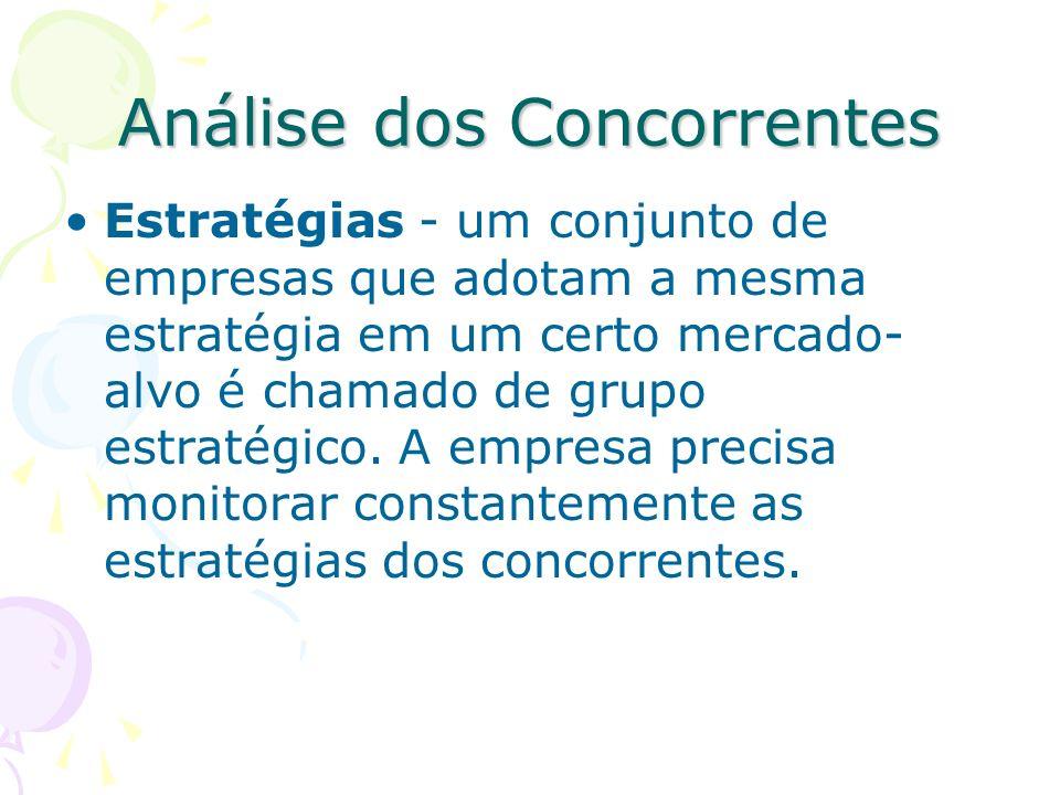 Análise dos Concorrentes Ações dos concorrentes Objetivos Forças e fraquezas Padrões de reação Estratégias