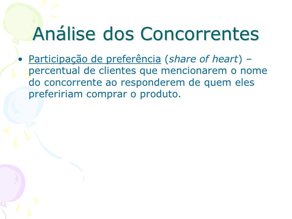 Análise dos Concorrentes Forças e fraquezas dos concorrentes – Variáveis a monitorar na análise dos concorrentes: Participação de mercado – participaç