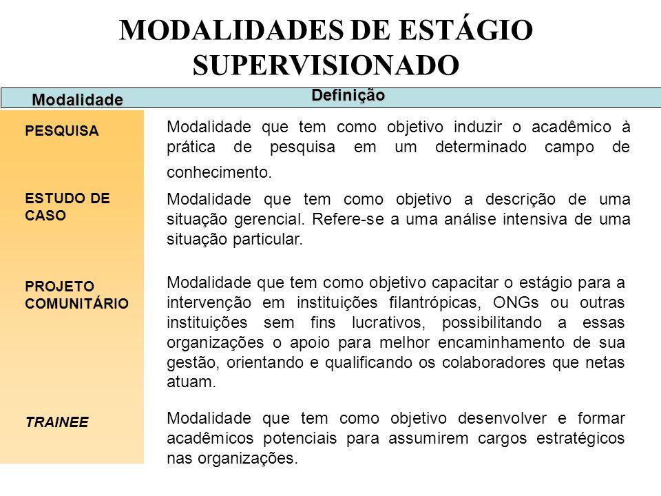 MODALIDADES DE ESTÁGIO SUPERVISIONADO Modalidade PESQUISA Modalidade que tem como objetivo induzir o acadêmico à prática de pesquisa em um determinado