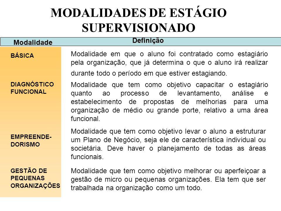 MODALIDADES DE ESTÁGIO SUPERVISIONADO Modalidade BÁSICA Modalidade em que o aluno foi contratado como estagiário pela organização, que já determina o